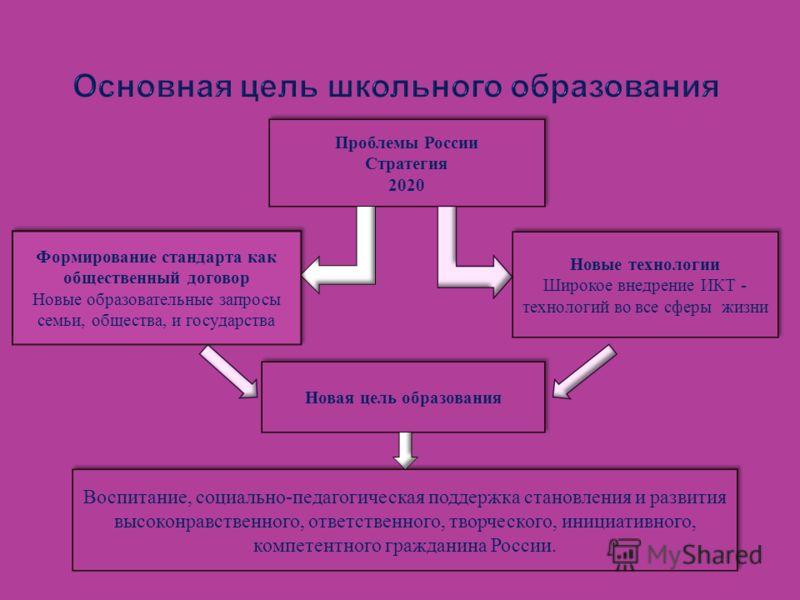 Основная цель школьного образования Проблемы России Стратегия 2020 Проблемы России Стратегия 2020 Новые технологии Широкое внедрение ИКТ - технологий во все сферы жизни Новые технологии Широкое внедрение ИКТ - технологий во все сферы жизни Новая цель