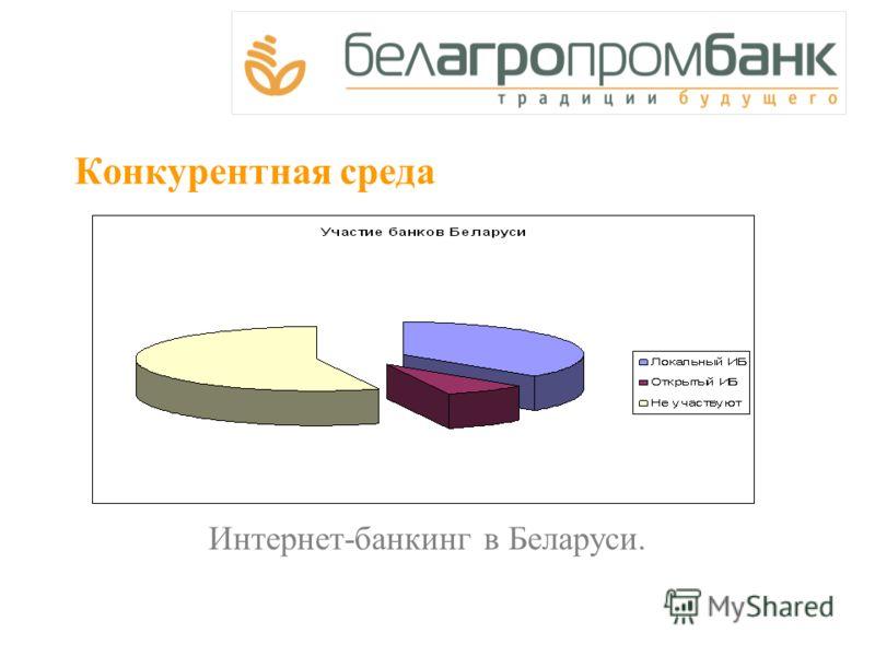 Конкурентная среда Интернет-банкинг в Беларуси.