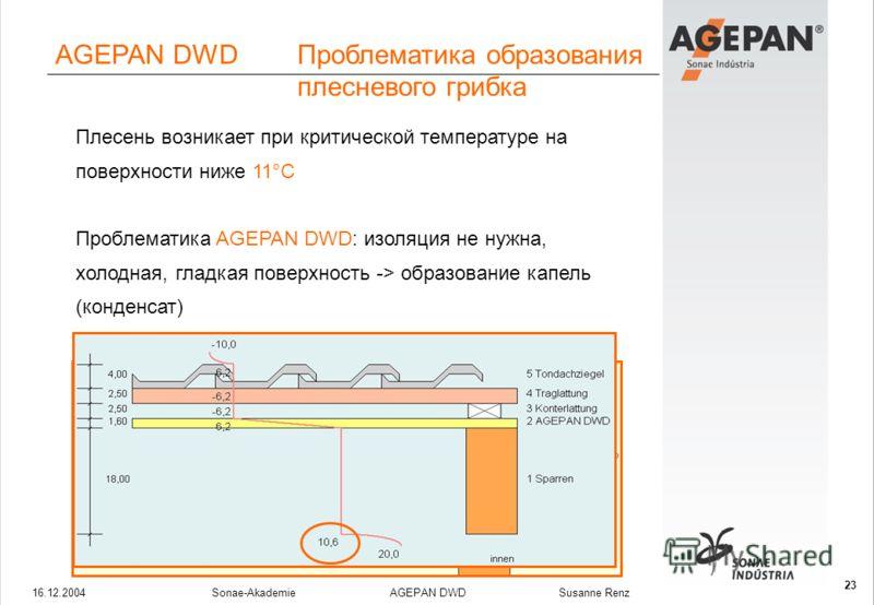 16.12.2004Sonae-Akademie AGEPAN DWD Susanne Renz 23 Плесень возникает при критической температуре на поверхности ниже 11°C Проблематика AGEPAN DWD: изоляция не нужна, холодная, гладкая поверхность -> образование капель (конденсат) Vorteil AGEPAN THD: