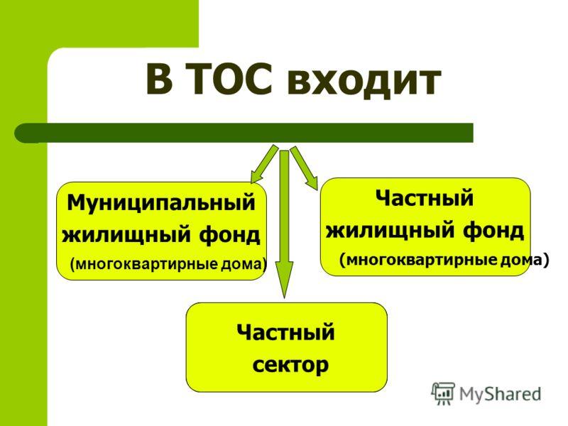 В ТОС входит Частный жилищный фонд (многоквартирные дома) Муниципальный жилищный фонд (многоквартирные дома) Частный сектор Частный сектор Частный сектор Частный сектор