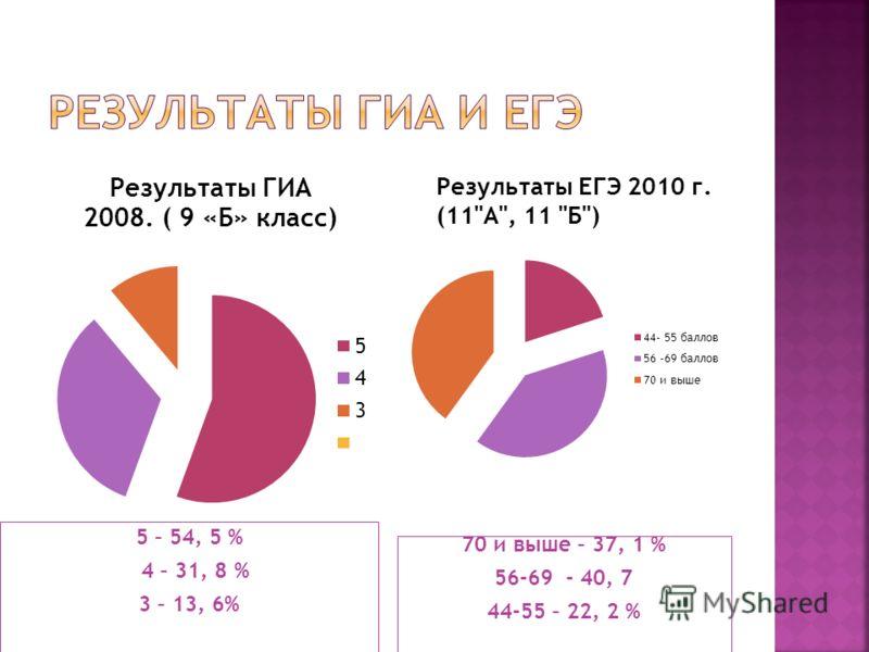 5 – 54, 5 % 4 – 31, 8 % 3 – 13, 6% 70 и выше – 37, 1 % 56-69 - 40, 7 44-55 – 22, 2 %