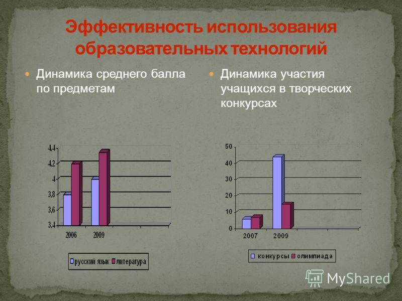 Динамика среднего балла по предметам Динамика участия учащихся в творческих конкурсах