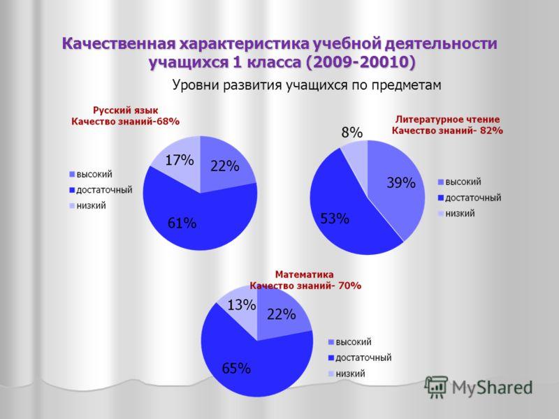 Качественная характеристика учебной деятельности учащихся 1 класса (2009-20010) Уровни развития учащихся по предметам