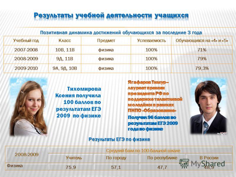 Учебный годКлассПредметУспеваемостьОбучающихся на «4» и «5» 2007-200810В, 11Вфизика100%71% 2008-20099Д, 11Вфизика100%79% 2009-20109А, 9Д, 10Вфизика100%79,3% 2008-2009 Средний балл по 100-бальной шкале УчительПо городуПо республикеВ России Физика 75,9