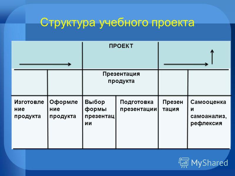 Структура учебного проекта ПРОЕКТ Презентация продукта Изготовле ние продукта Оформле ние продукта Выбор формы презентац ии Подготовка презентации Презен тация Самооценка и самоанализ, рефлексия
