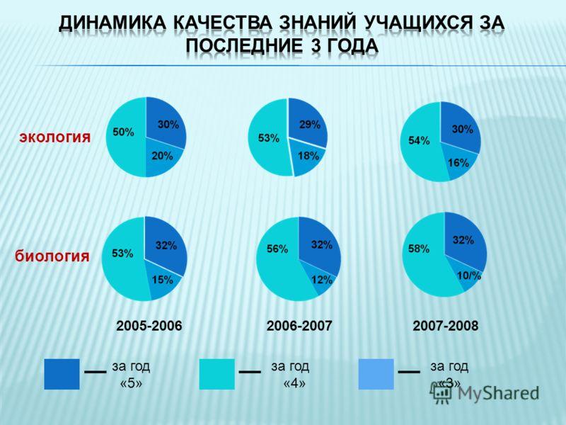биология 2005-20062006-20072007-2008 экология за год «5» за год «4» за год «3»