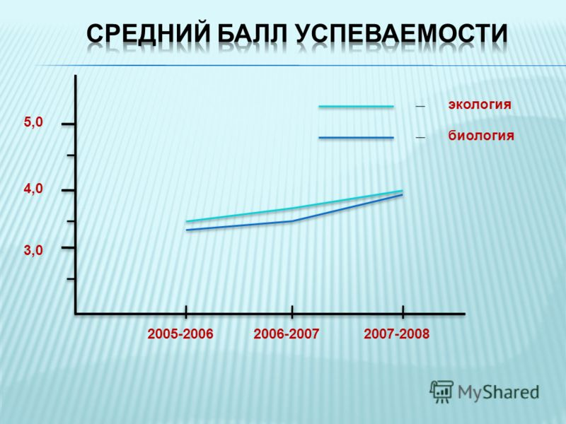 5,0 4,0 3,0 2005-20062006-20072007-2008 биология экология