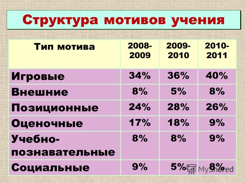 Структура мотивов учения Тип мотива 2008- 2009 2009- 2010 2010- 2011 Игровые 34%36%40% Внешние 8%5%8% Позиционные 24%28%26% Оценочные 17%18%9% Учебно- познавательные 8% 9% Социальные 9%5%8%