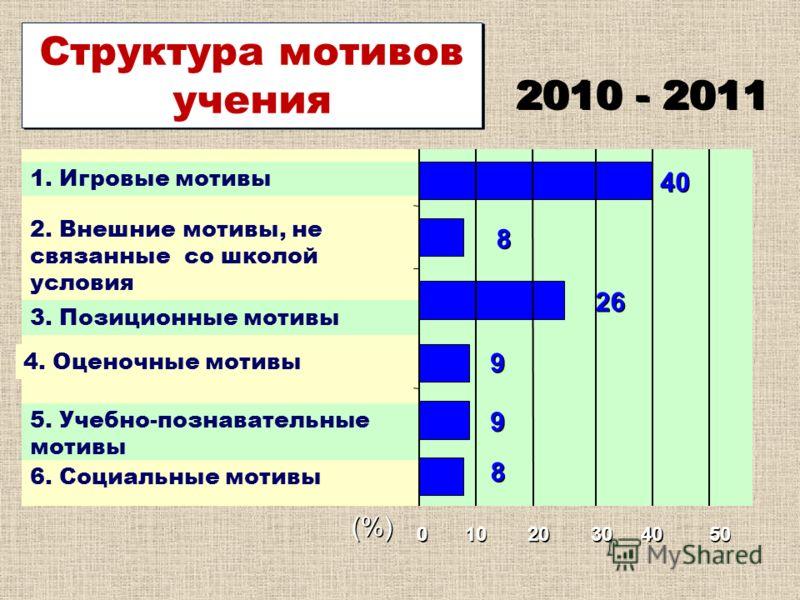 0 0 10 20 30 40 50 (%) 1. Игровые мотивы Структура мотивов учения 2. Внешние мотивы, не связанные со школой условия 3. Позиционные мотивы 4. Оценочные мотивы 5. Учебно-познавательные мотивы 6. Социальные мотивы 34 40 8 8 26 9 9 9 9 8 8 2010 - 2011