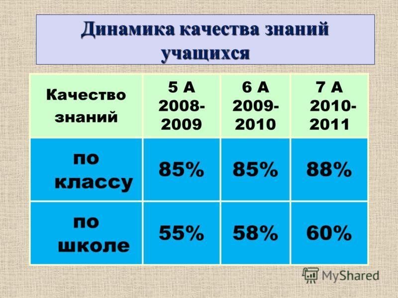 Динамика качества знаний учащихся Качество знаний 5 А 2008- 2009 6 А 2009- 2010 7 А 2010- 2011 по классу 85% 88% по школе 55%58%60%
