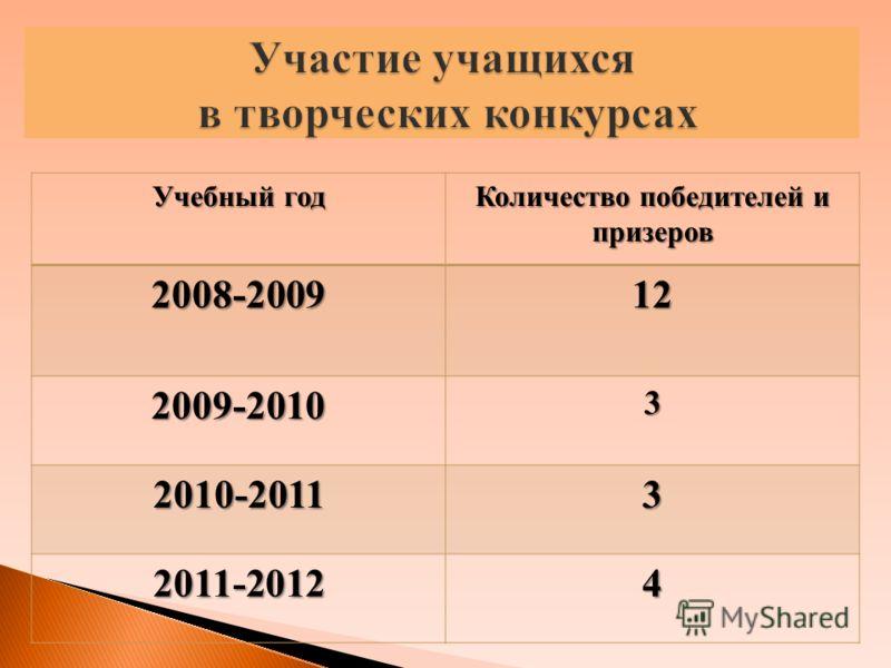 Учебный год Количество победителей и призеров 2008-200912 2009-20103 2010-20113 2011-20124