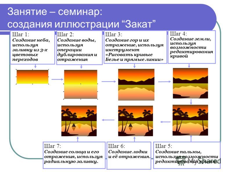 Занятие – семинар: создания иллюстрации Закат Шаг 1: Создание неба, используя заливку из 3-х цветовых переходов Шаг 2: Создание воды, используя операции дублирования и отражения Шаг 3: Создание гор и их отражение, используя инструмент «Рисовать кривы