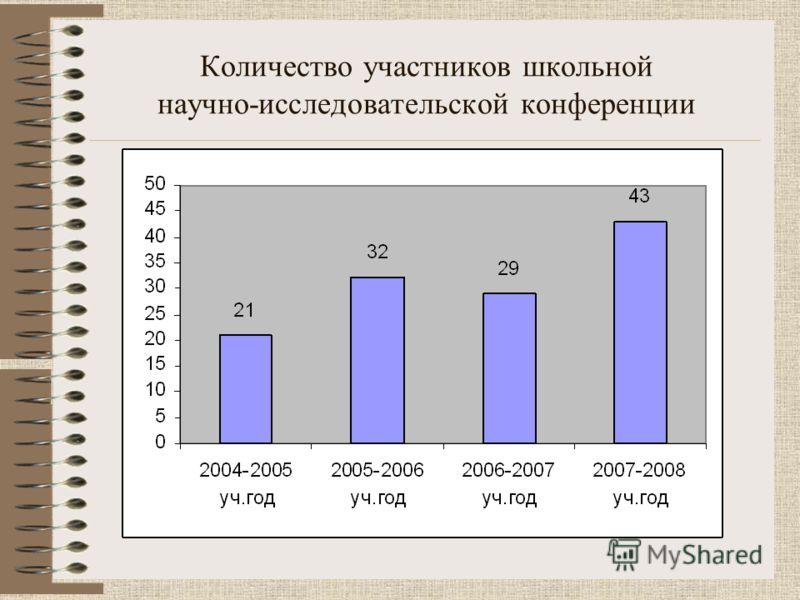 Количество участников школьной научно-исследовательской конференции