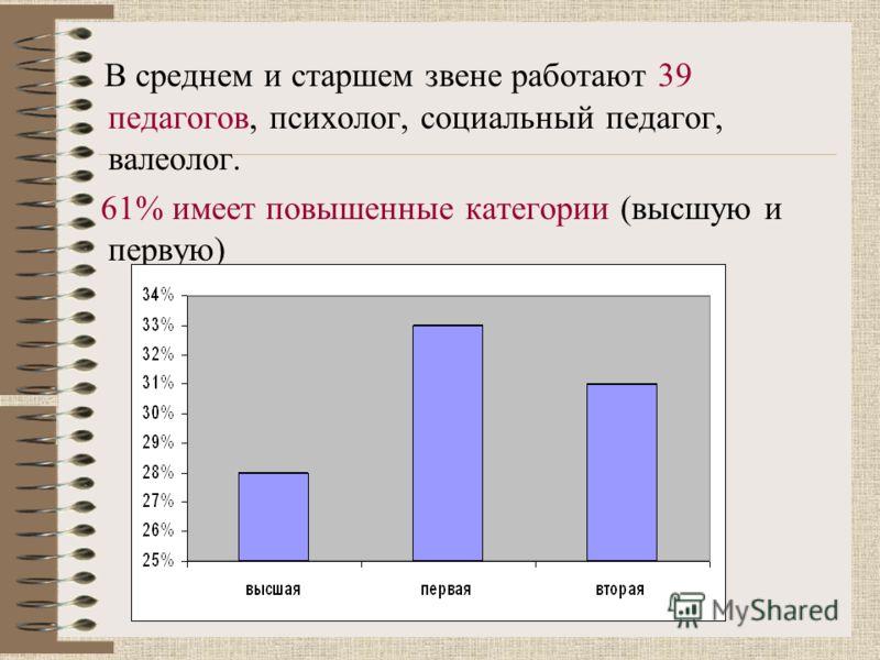 В среднем и старшем звене работают 39 педагогов, психолог, социальный педагог, валеолог. 61% имеет повышенные категории (высшую и первую)