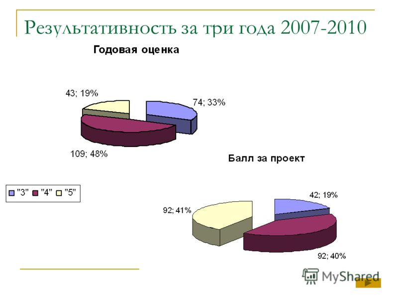 Результативность за три года 2007-2010