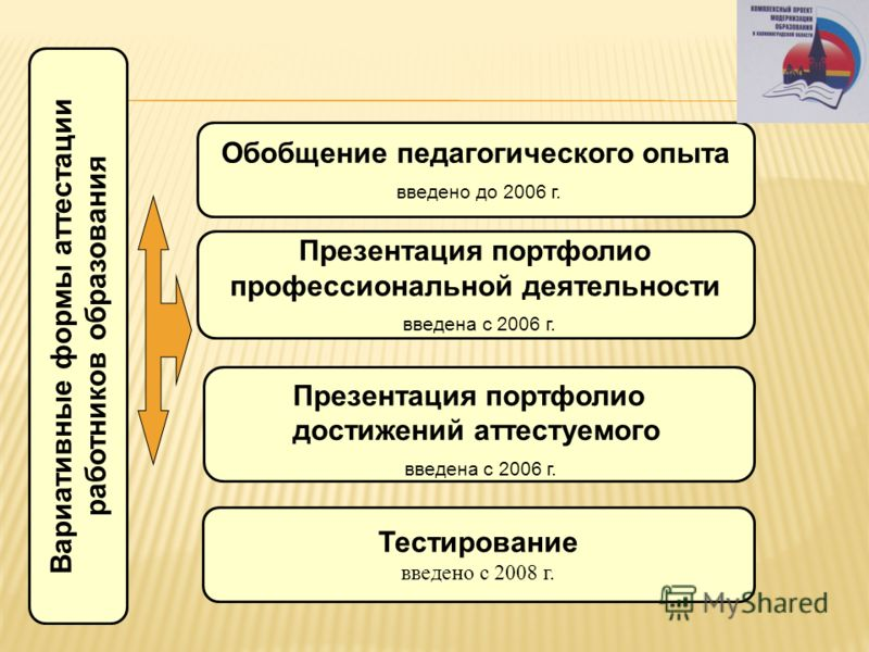Обобщение педагогического опыта введено до 2006 г. Презентация портфолио профессиональной деятельности введена с 2006 г. Презентация портфолио достижений аттестуемого введена с 2006 г. Тестирование введено с 2008 г. Вариативные формы аттестации работ