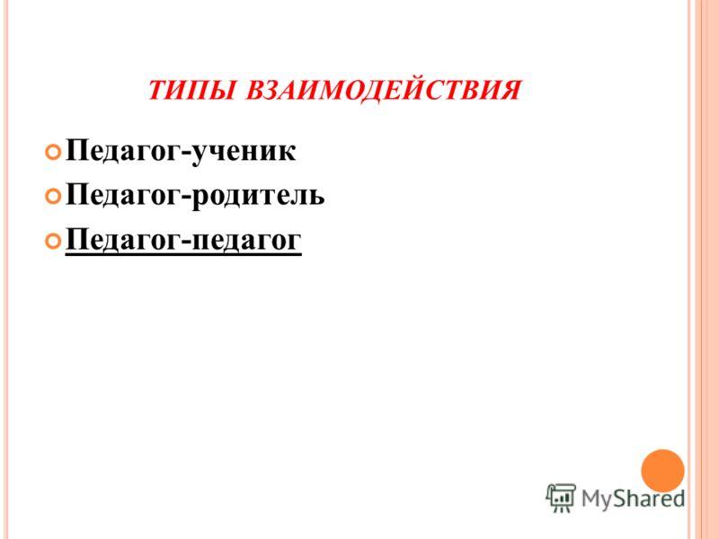 ТИПЫ ВЗАИМОДЕЙСТВИЯ Педагог-ученик Педагог-родитель Педагог-педагог