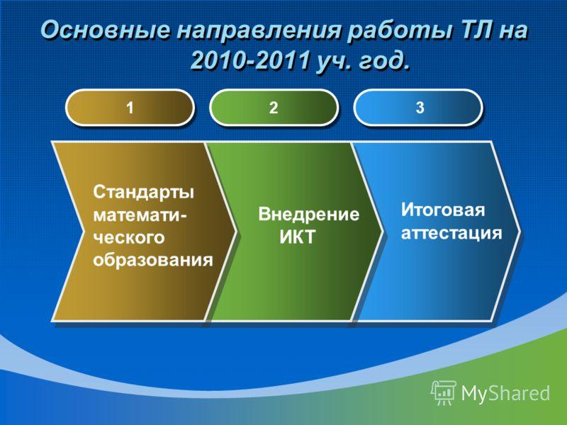 Заседание ТЛ Мастер –класс «Технология УДЕ» проводит Горлова Ирина Владимировна