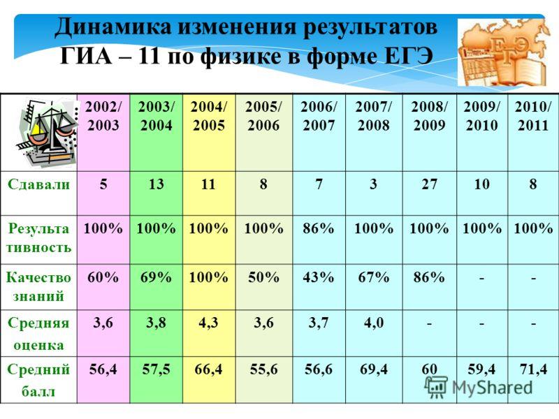 2002/ 2003 2003/ 2004 2004/ 2005 2005/ 2006 2006/ 2007 2007/ 2008 2008/ 2009 2009/ 2010 2010/ 2011 Сдавали5131187327108 Результа тивность 100% 86%100% Качество знаний 60%69%100%50%43%67%86%-- Средняя оценка 3,63,84,33,63,74,0--- Средний балл 56,457,5