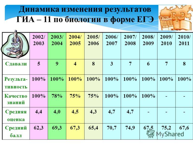 2002/ 2003 2003/ 2004 2004/ 2005 2005/ 2006 2006/ 2007 2007/ 2008 2008/ 2009 2009/ 2010 2010/ 2011 Сдавали594837678 Результа- тивность 100% Качество знаний 100%78%75% 100% -- Средняя оценка 4,44,04,54,34,7 --- Средний балл 62,369,367,365,470,774,967,