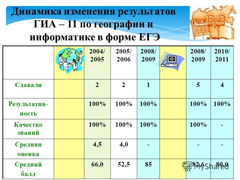 2004/ 2005 2005/ 2006 2008/ 2009 2008/ 2009 2010/ 2011 Сдавали22154 Результатив- ность 100% Качество знаний 100% - Средняя оценка 4,54,0--- Средний балл 66,052,58582,680,0 Динамика изменения результатов ГИА – 11 по географии и информатике в форме ЕГЭ