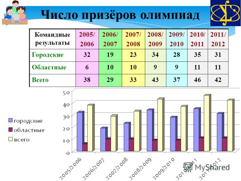 Командные результаты 2005/ 2006 2006/ 2007 2007/ 2008 2008/ 2009 2009/ 2010 2010/ 2011 2011/ 2012 Городские32192334283531 Областные610 9911 Всего38293343374642 Число призёров олимпиад