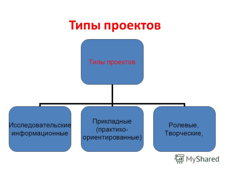 Типы проектов Исследовательские информационные Прикладные (практико- ориентированные) Ролевые, Творческие,
