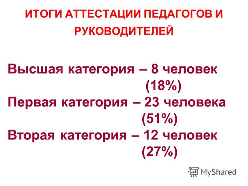 ИТОГИ АТТЕСТАЦИИ ПЕДАГОГОВ И РУКОВОДИТЕЛЕЙ Высшая категория – 8 человек (18%) Первая категория – 23 человека (51%) Вторая категория – 12 человек (27%)