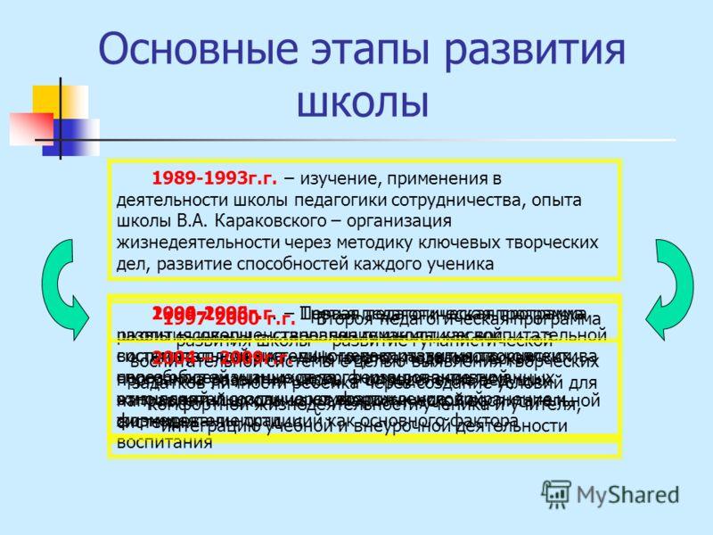 Мотивация педагогов к инновационной деятельности «Средняя общеобразовательная школа 3» г. Вязники