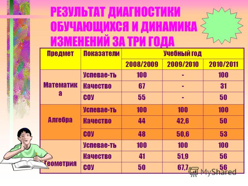 РЕЗУЛЬТАТ ДИАГНОСТИКИ ОБУЧАЮЩИХСЯ И ДИНАМИКА ИЗМЕНЕНИЙ ЗА ТРИ ГОДА ПредметПоказателиУчебный год 2008/20092009/20102010/2011 Математик а Успевае-ть100- Качество67-31 СОУ55-50 Алгебра Успевае-ть100 Качество4442,650 СОУ4850,653 Геометрия Успевае-ть100 К