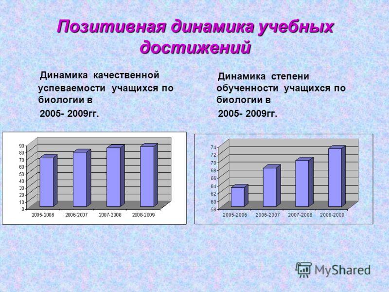 Позитивная динамика учебных достижений Динамика качественной успеваемости учащихся по биологии в 2005- 2009гг. Динамика степени обученности учащихся по биологии в 2005- 2009гг. 58 60 62 64 66 68 70 72 74 2005-20062006-20072007-20082008-2009