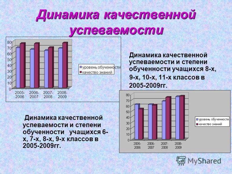 Динамика качественной успеваемости Динамика качественной успеваемости и степени обученности учащихся 6- х, 7-х, 8-х, 9-х классов в 2005-2009гг. Динамика качественной успеваемости и степени обученности учащихся 8-х, 9-х, 10-х, 11-х классов в 2005-2009