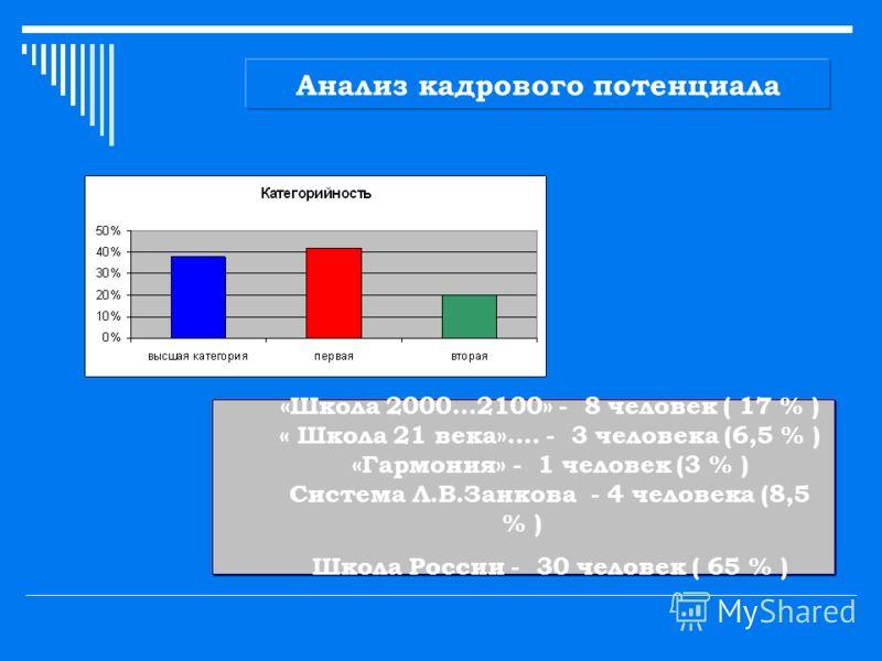 Анализ кадрового потенциала «Школа 2000…2100» - 8 человек ( 17 % ) « Школа 21 века»…. - 3 человека (6,5 % ) «Гармония» - 1 человек (3 % ) Система Л.В.Занкова - 4 человека (8,5 % ) Школа России - 30 человек ( 65 % )