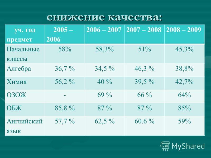 снижение качества: уч. год предмет 2005 – 2006 2006 – 20072007 – 20082008 – 2009 Начальные классы 58%58,3%51%45,3% Алгебра36,7 %34,5 %46,3 %38,8% Химия56,2 %40 %39,5 %42,7% ОЗОЖ-69 %66 %64% ОБЖ85,8 %87 % 85% Английский язык 57,7 %62,5 %60.6 %59%
