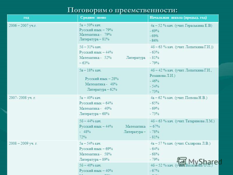 Поговорим о преемственности: год Среднее звеноНачальная школа (предыд. год) 2006 – 2007 уч.г. 5а – 50% кач. Русский язык – 79% Математика - 79% Литература – 81% 4а – 52 % кач. (учит. Гераськина Е.В) - 69% - 84% 5б – 31% кач. Русский язык – 44% Матема