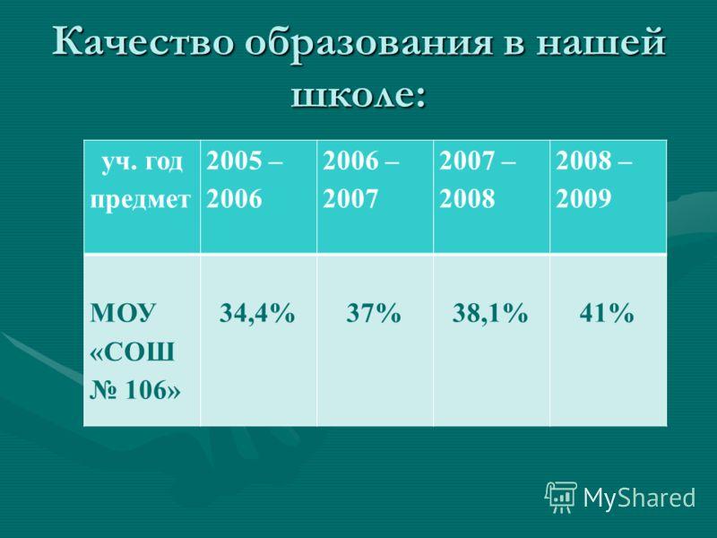 Качество образования в нашей школе: уч. год предмет 2005 – 2006 2006 – 2007 2007 – 2008 2008 – 2009 МОУ «СОШ 106» 34,4%37%38,1%41%