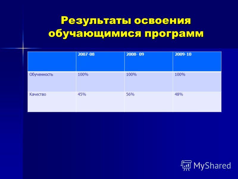 Результаты освоения обучающимися программ 2007-082008- 092009-10 Обученность100% Качество45%56%48%