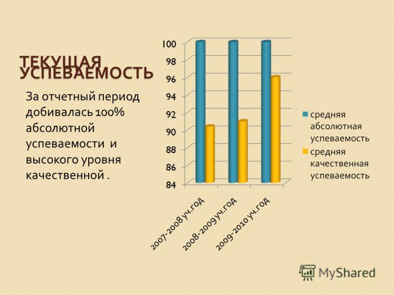 ТЕКУЩАЯ УСПЕВАЕМОСТЬ За отчетный период добивалась 100% абсолютной успеваемости и высокого уровня качественной.