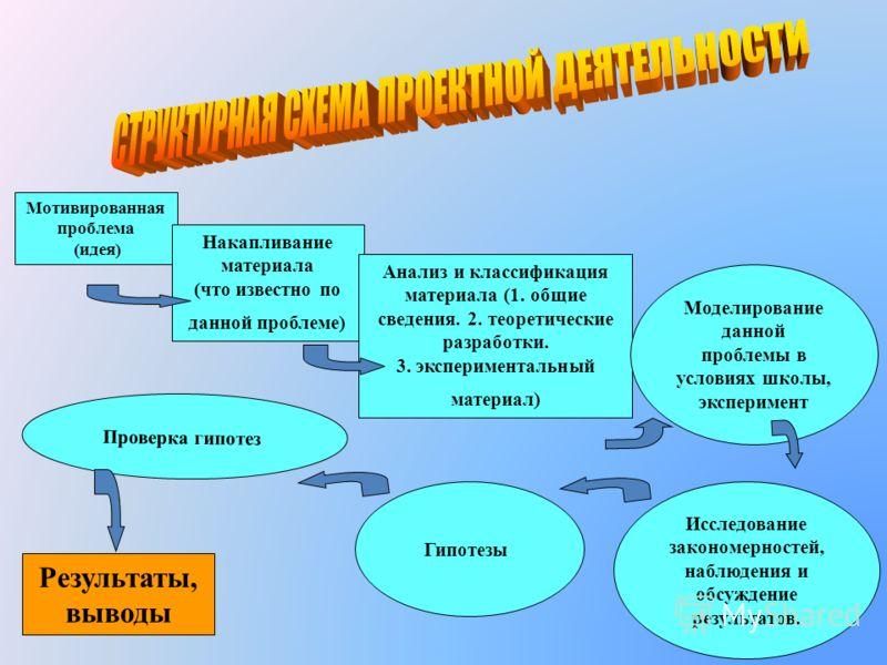 2003 г. Диплом третьей степени(«Ярмарка идей на Юго-Западе») 2004 г. Два диплома первой степени («Ярмарка идей на Юго-Западе) 2004 г. Два диплома молодых исследователей на седьмой научной конференции « Шаг в будущее, Москва» 2005 г. Два диплома перво