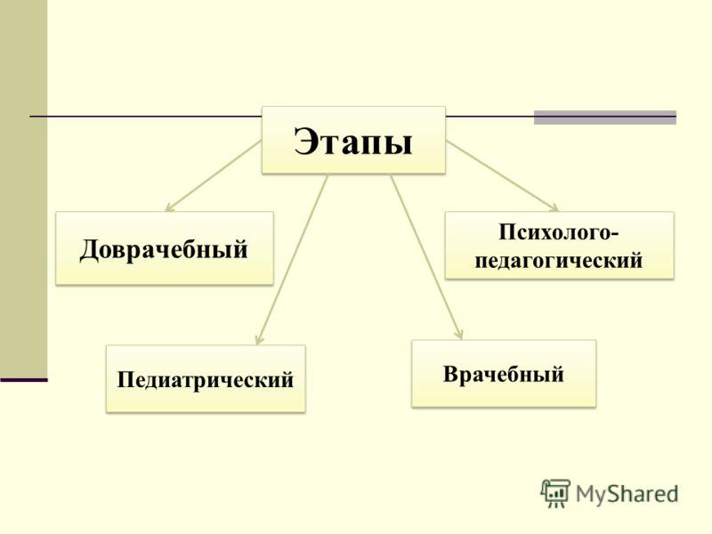 Этапы Доврачебный Психолого- педагогический Врачебный Педиатрический