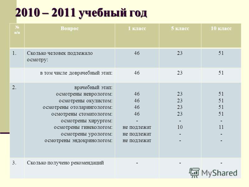 2010 – 2011 учебный год п/п Вопрос1 класс5 класс10 класс 1.Сколько человек подлежало осмотру: 462351 в том числе доврачебный этап:462351 2.врачебный этап: осмотрены неврологом: осмотрены окулистом: осмотрены отоларингологом: осмотрены стоматологом: о
