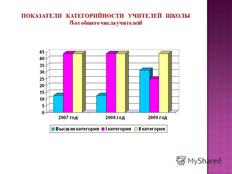 ПОКАЗАТЕЛИ КАТЕГОРИЙНОСТИ УЧИТЕЛЕЙ ШКОЛЫ (% от общего числа учителей )