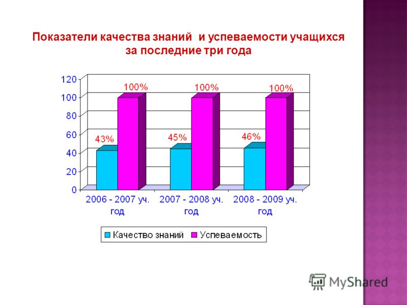 Показатели качества знаний и успеваемости учащихся за последние три года