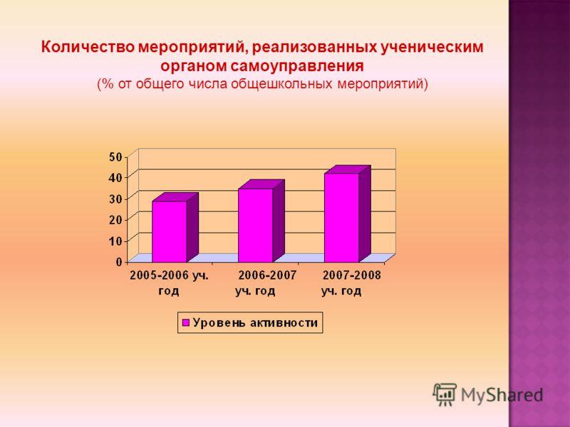 Количество мероприятий, реализованных ученическим органом самоуправления (% от общего числа общешкольных мероприятий)