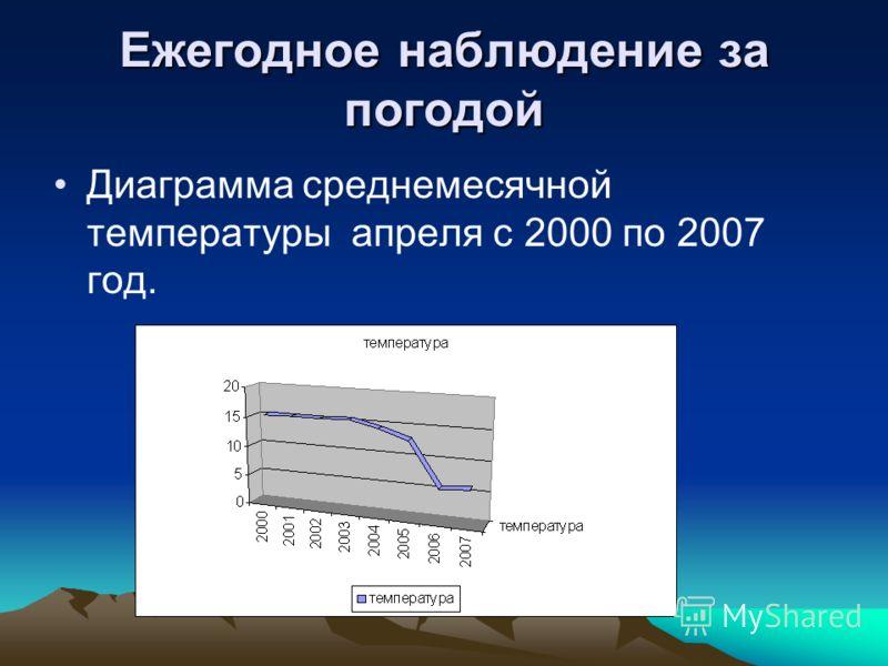 Ежегодное наблюдение за погодой Диаграмма среднемесячной температуры апреля с 2000 по 2007 год.
