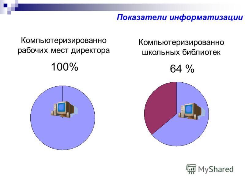 Показатели информатизации Компьютеризированно рабочих мест директора Компьютеризированно школьных библиотек 100% 64 %