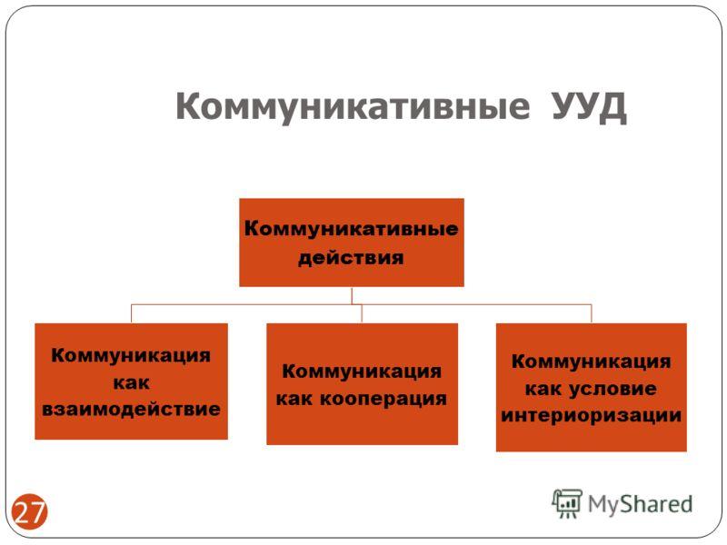 Коммуникативные УУД Коммуникативные действия Коммуникация как взаимодействие Коммуникация как кооперация Коммуникация как условие интериоризации 27