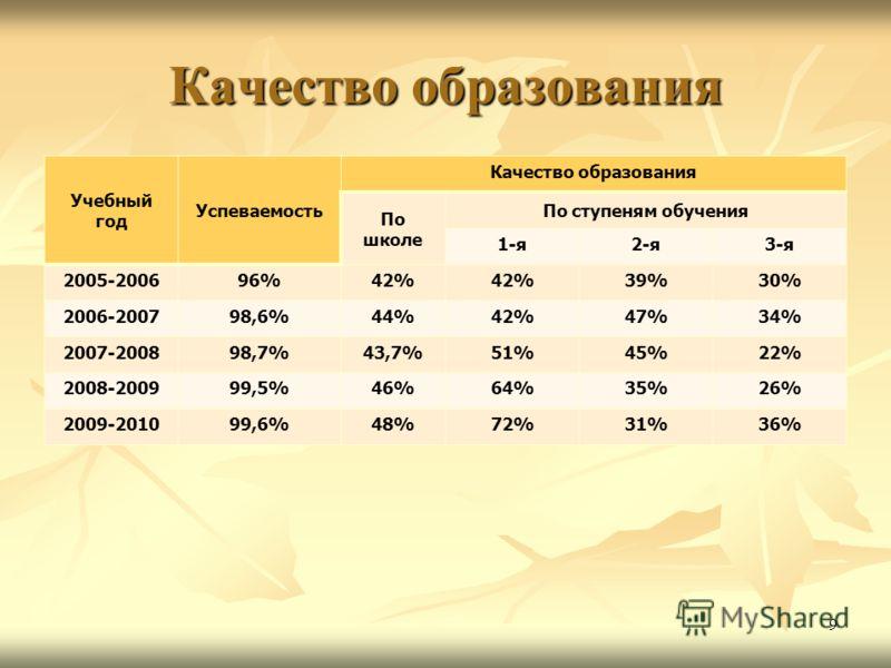 Качество образования Учебный год Успеваемость Качество образования По школе По ступеням обучения 1-я2-я3-я 2005-200696%42% 39%30% 2006-200798,6%44%42%47%34% 2007-200898,7%43,7%51%45%22% 2008-200999,5%46%64%35%26% 2009-201099,6%48%72%31%36% 9