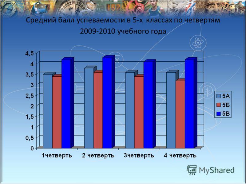 Средний балл успеваемости в 5-х классах по четвертям 2009-2010 учебного года