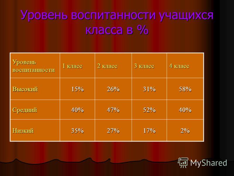 Уровень воспитанности учащихся класса в % Уровень воспитанности 1 класс 2 класс 3 класс 4 класс Высокий15%26%31%58% Средний40%47%52%40% Низкий35%27%17%2%